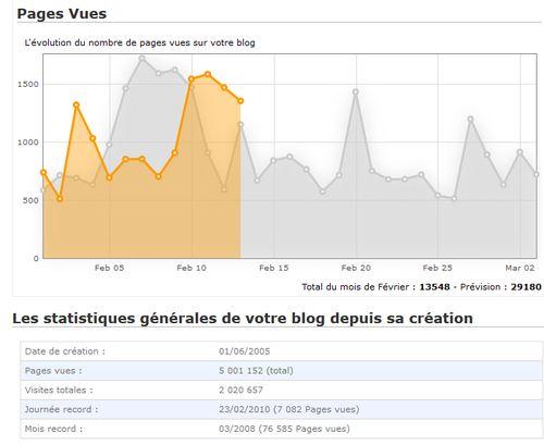 http://serveur2.archive-host.com/membres/images/1336321151/nawak/stats/2014-02-14_pages_5millions.jpg